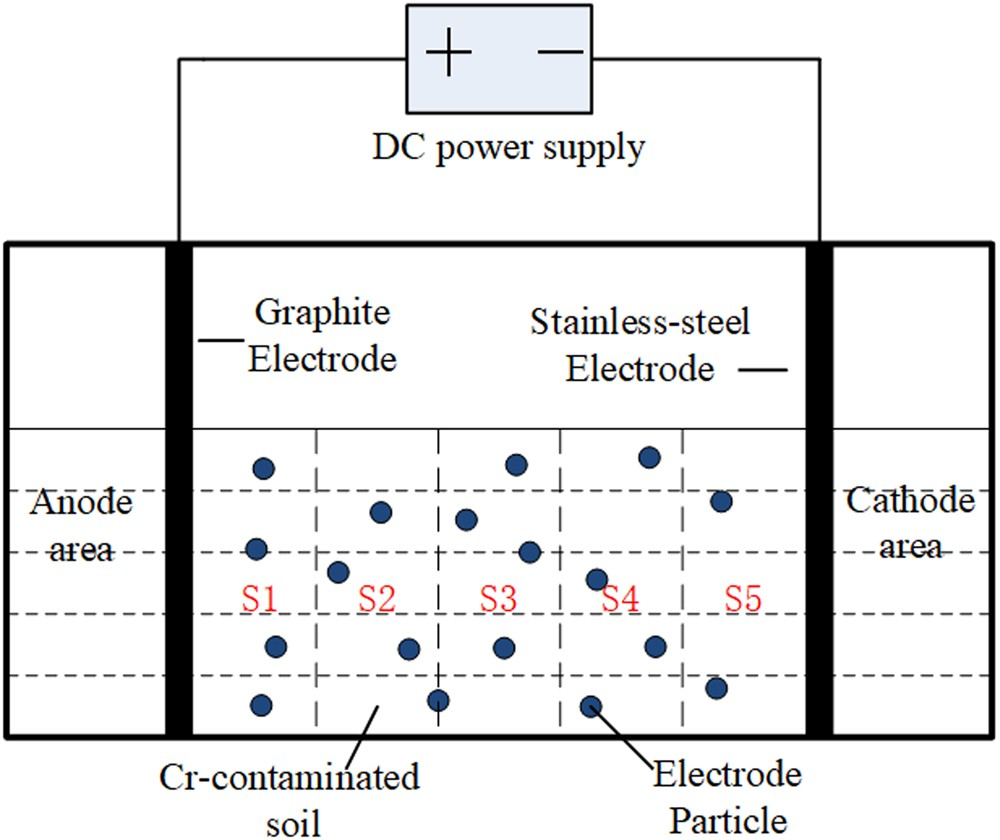 Application Of Iron Loaded Activated Carbon Electrodes For Power Supply Circuit Moreover Dc Furthermore Electrokinetic Remediation Chromium Contaminated Soil In A Three Dimensional Electrode System