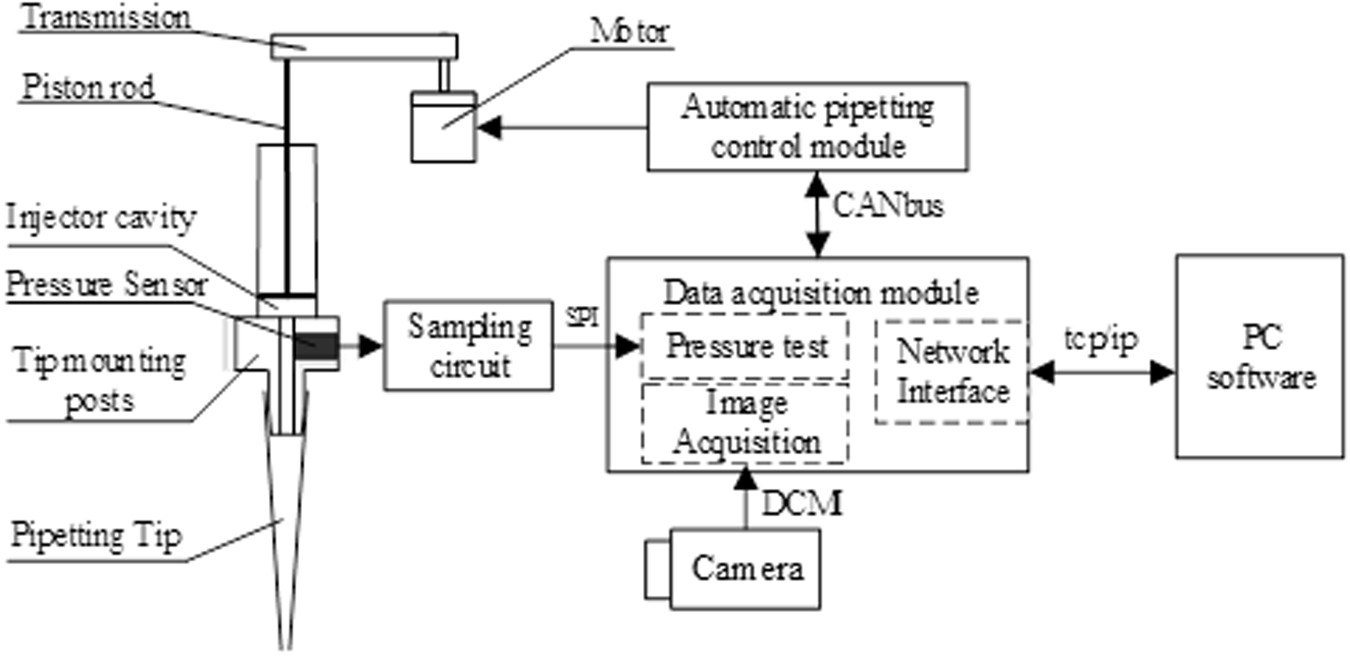 A Study on Micropipetting Detection Technology of Automatic