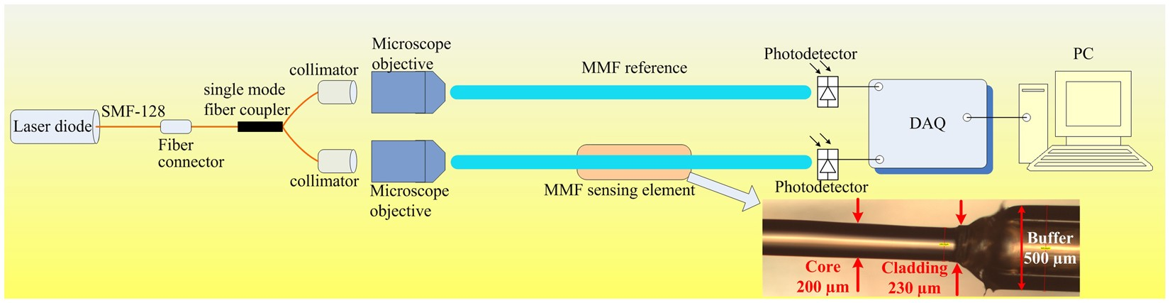 Comprehensive Modeling Of Multimode Fiber Sensors For Refractive