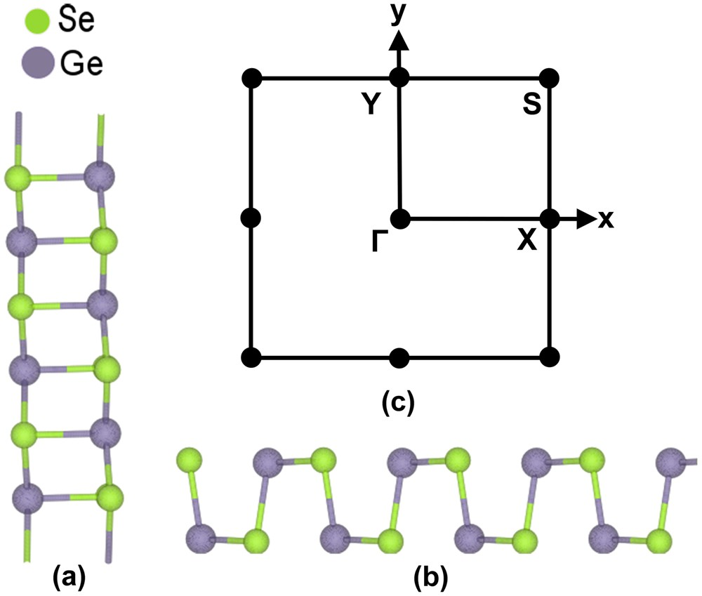 Scalability Assessment Of Group Iv Mono Chalcogenide Based Tunnel Using A Fet As Voltage Controlled Resistor Scientific Reports