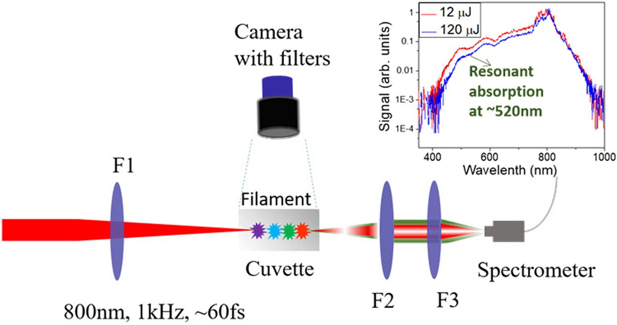 Highly Extended Filaments In Aqueous Gold Nano Particle Colloidals Basic Phase Shift Oscillator 1khz Scientific Reports