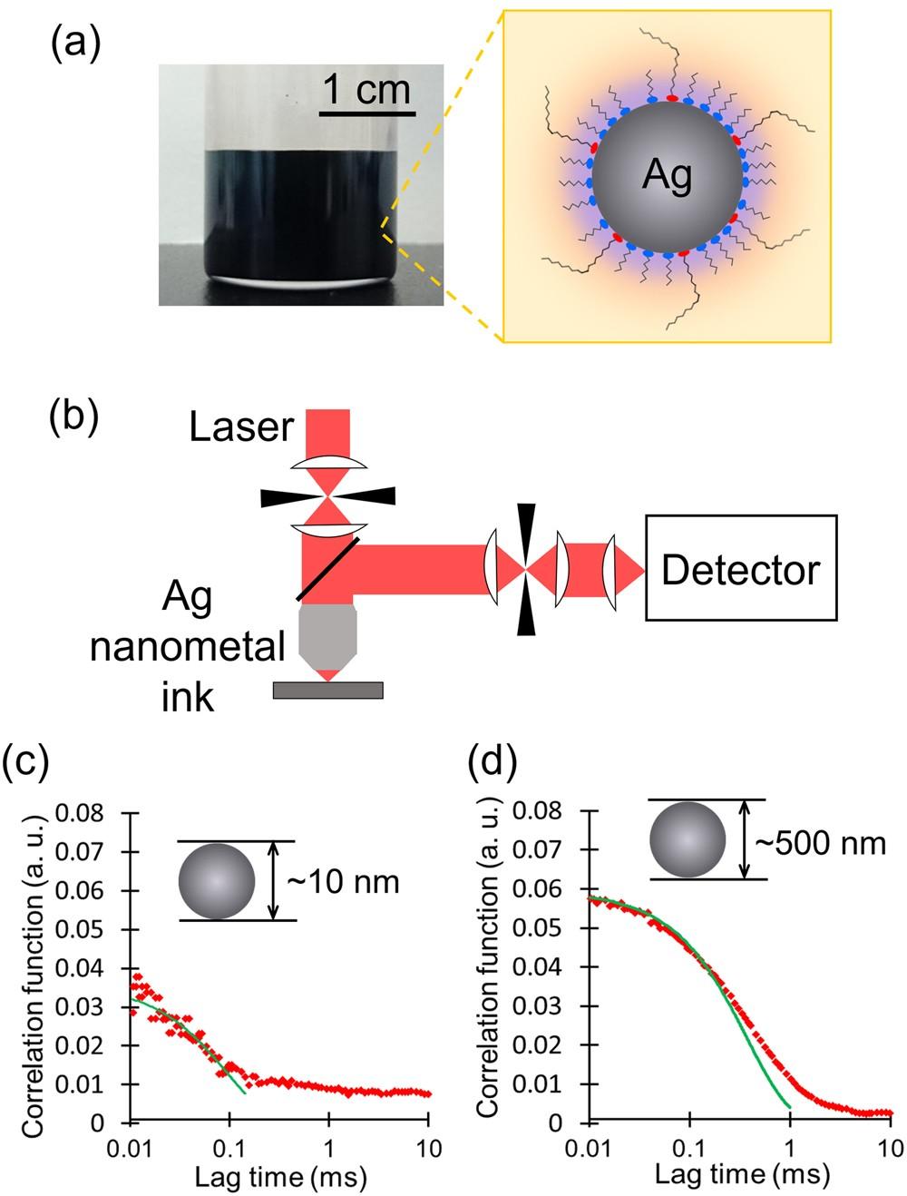 Unique Coexistence Of Dispersion Stability And Nanoparticle Pacific Scientific Wiring Diagram Chemisorption In Alkylamine Alkylacid Encapsulated Silver Nanocolloids Reports