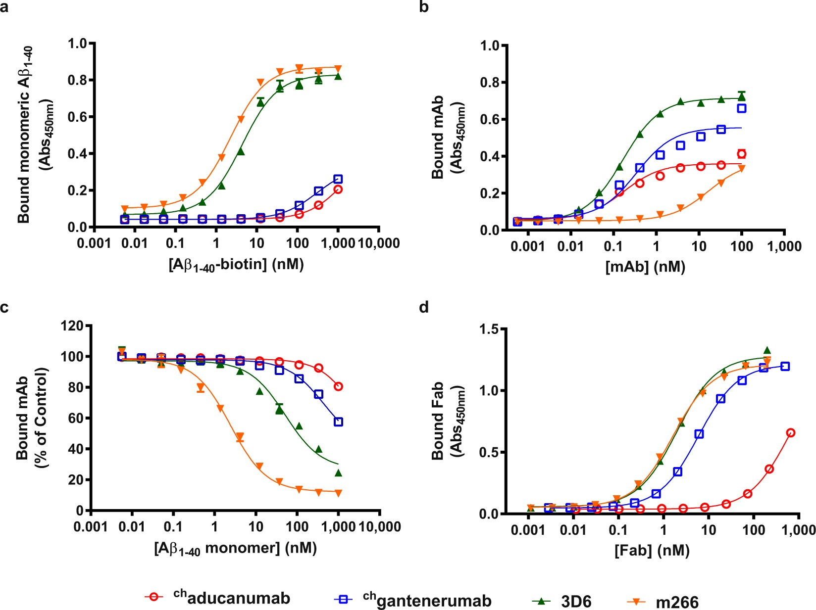 Structural And Kinetic Basis For The Selectivity Of Aducanumab For