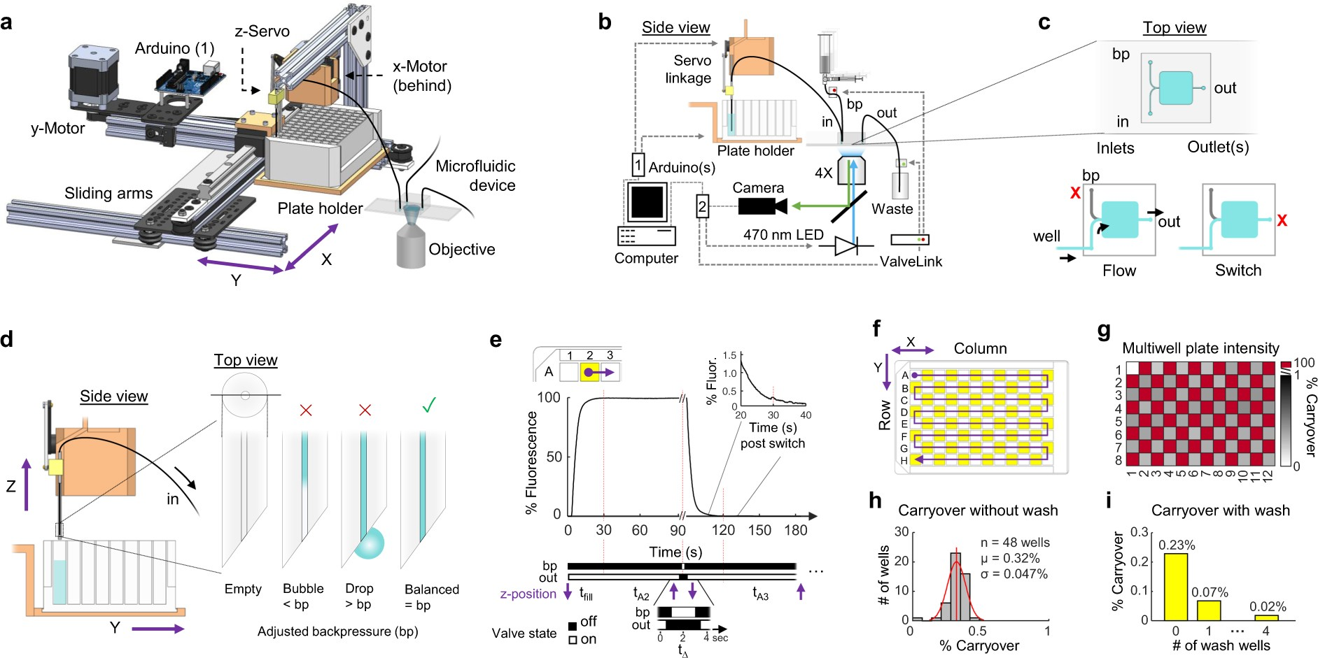 Automated fluid delivery from multiwell plates to microfluidic ...