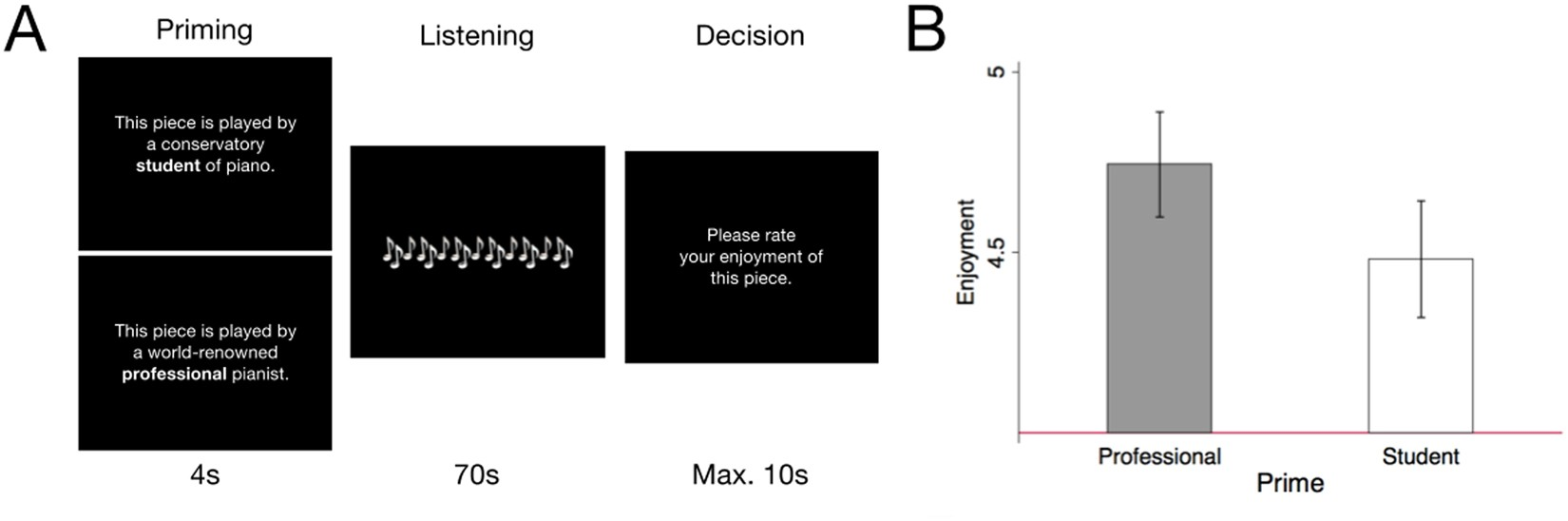 Overcoming Bias: Cognitive Control Reduces Susceptibility to Framing ...