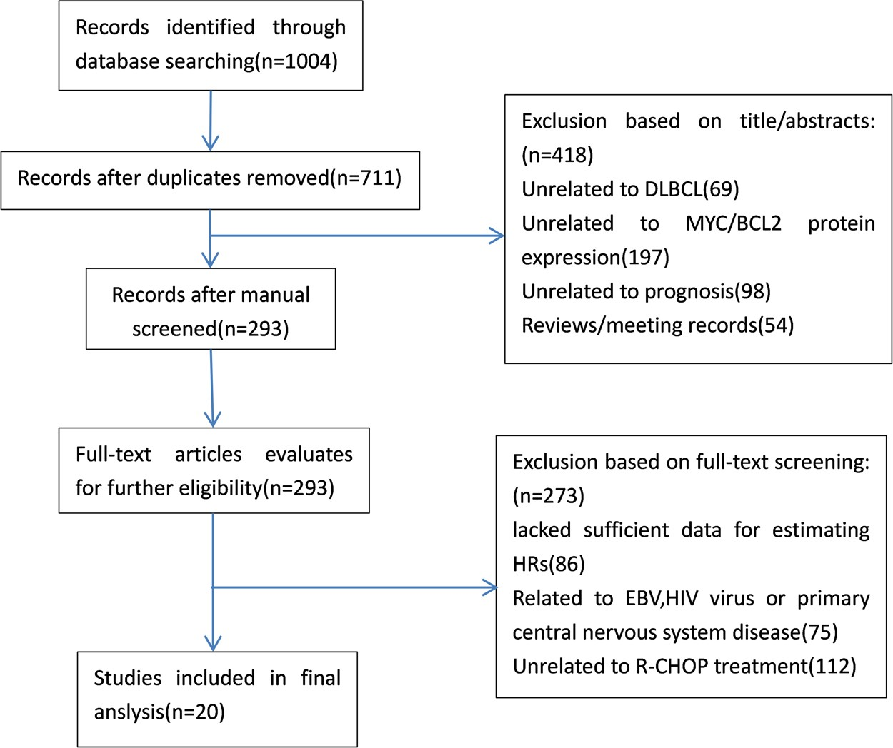 Prognostic significances of overexpression MYC and/or BCL2 in R-CHOP