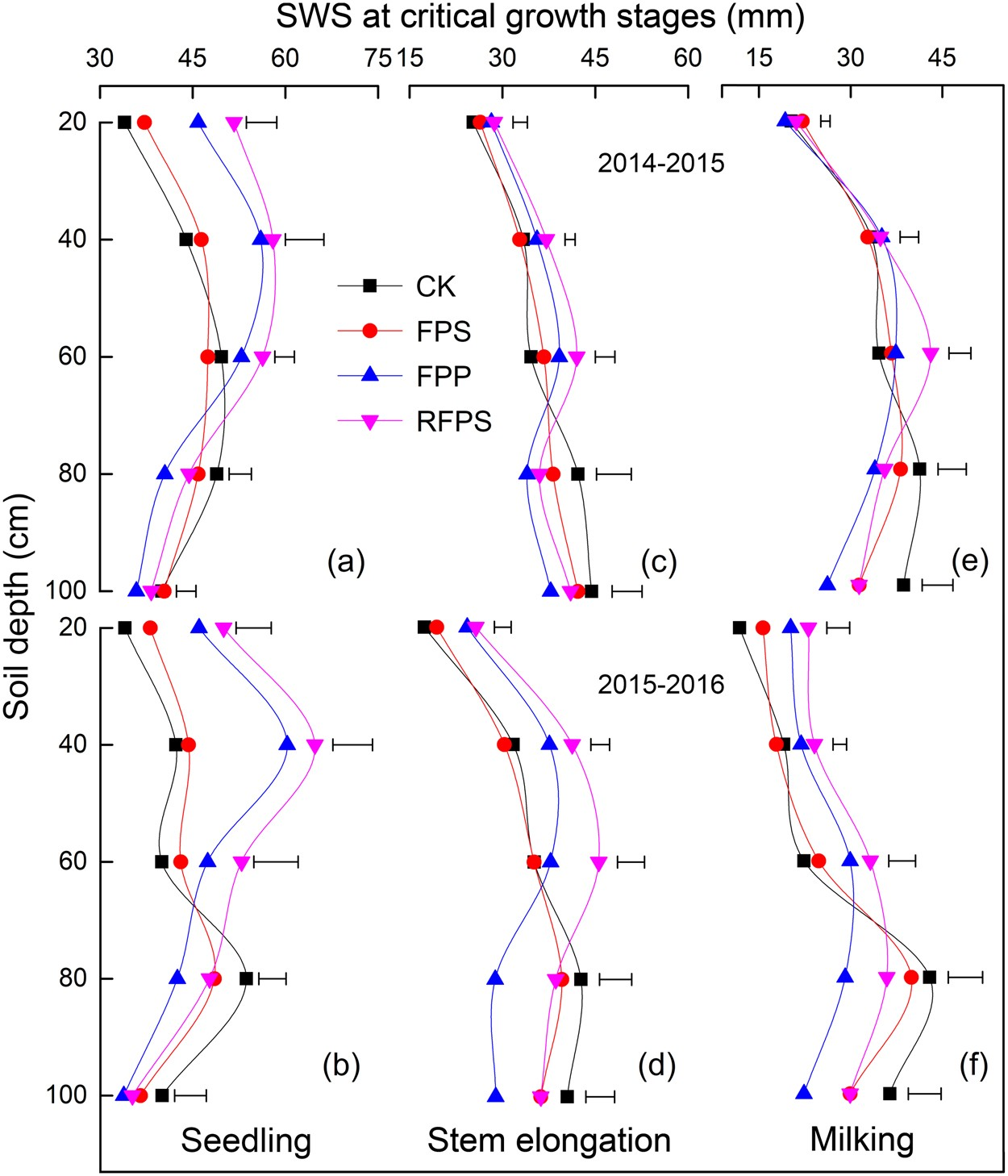 4f695e4f77 Ridge-furrow with plastic film and straw mulch increases water availability  and wheat production on the Loess Plateau | Scientific Reports