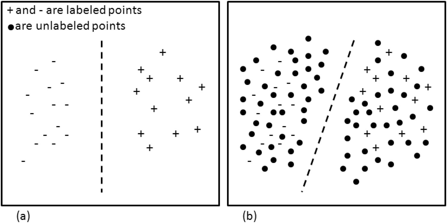 A Cluster-then-label Semi-supervised Learning Approach for