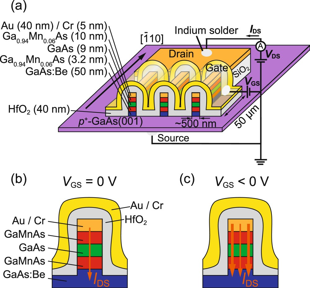 Large current modulation and tunneling magnetoresistance change by ...