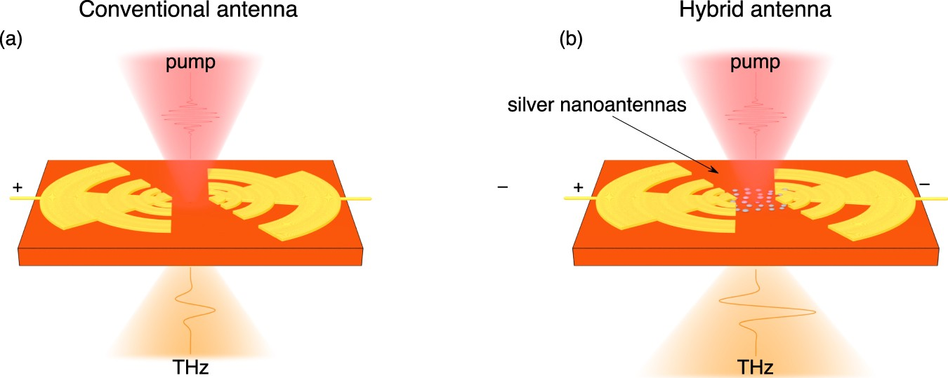 Boosting Terahertz Photoconductive Antenna Performance with
