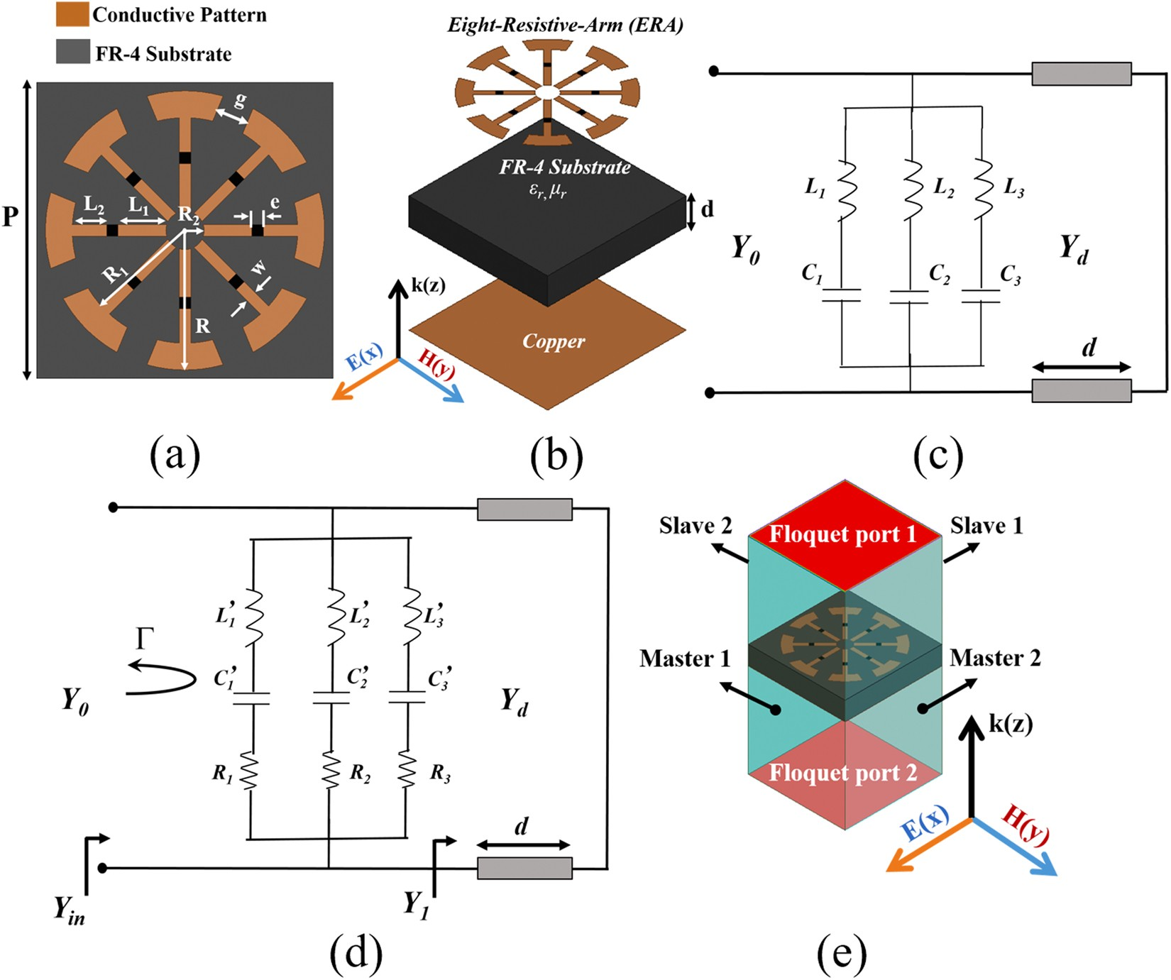 Design Of Metamaterial Absorber Using Eight Resistive Arm Cell For The Modified Treble Booster Circuit Diagram Is Purposed To Be Used As Simultaneous Broadband And Wide Incidence Angle Absorption Scientific Reports