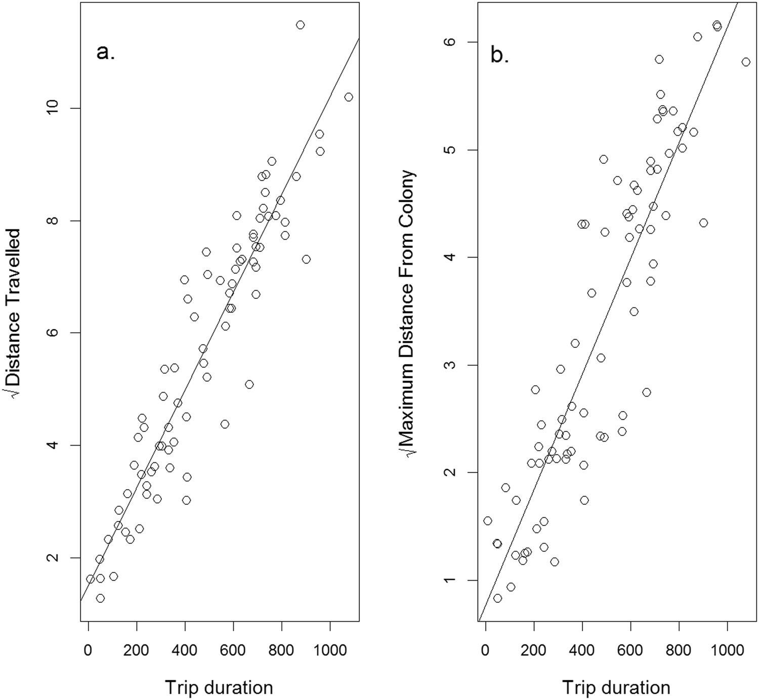Dietary divergence is associated with increased intra