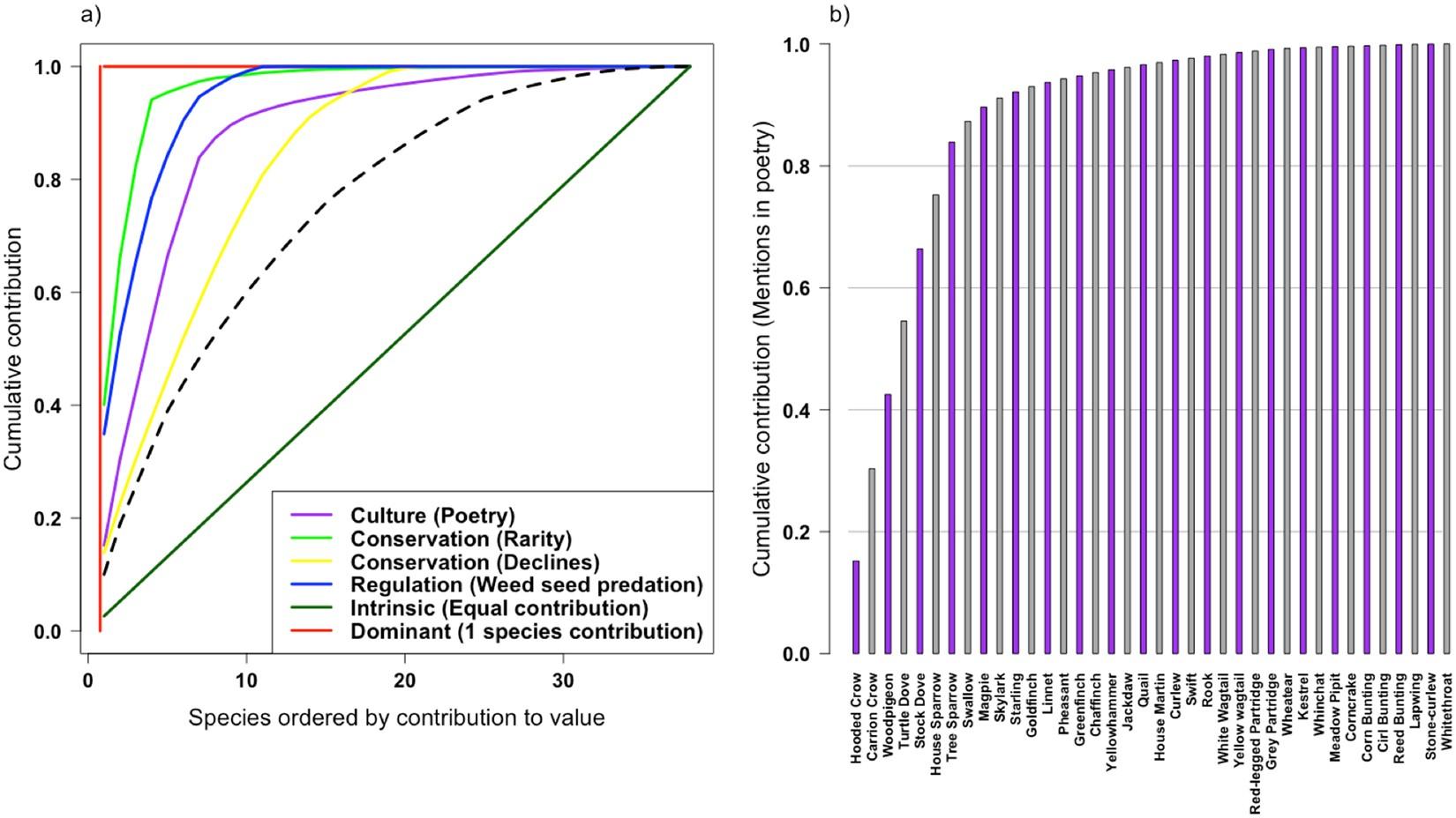 Species contributions to single biodiversity values under