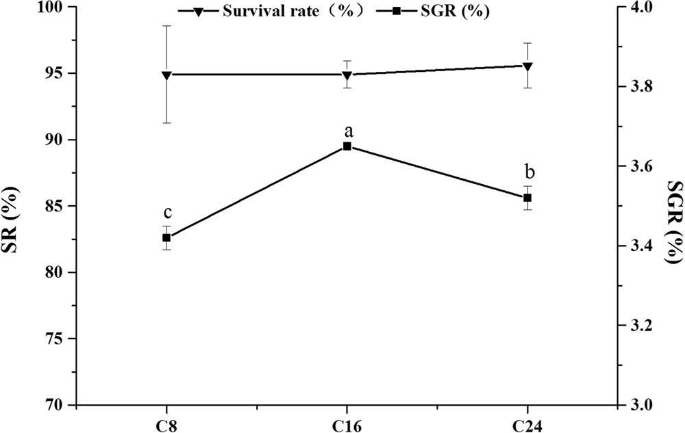 Chronic Stress Of High Dietary Carbohydrate Level Causes
