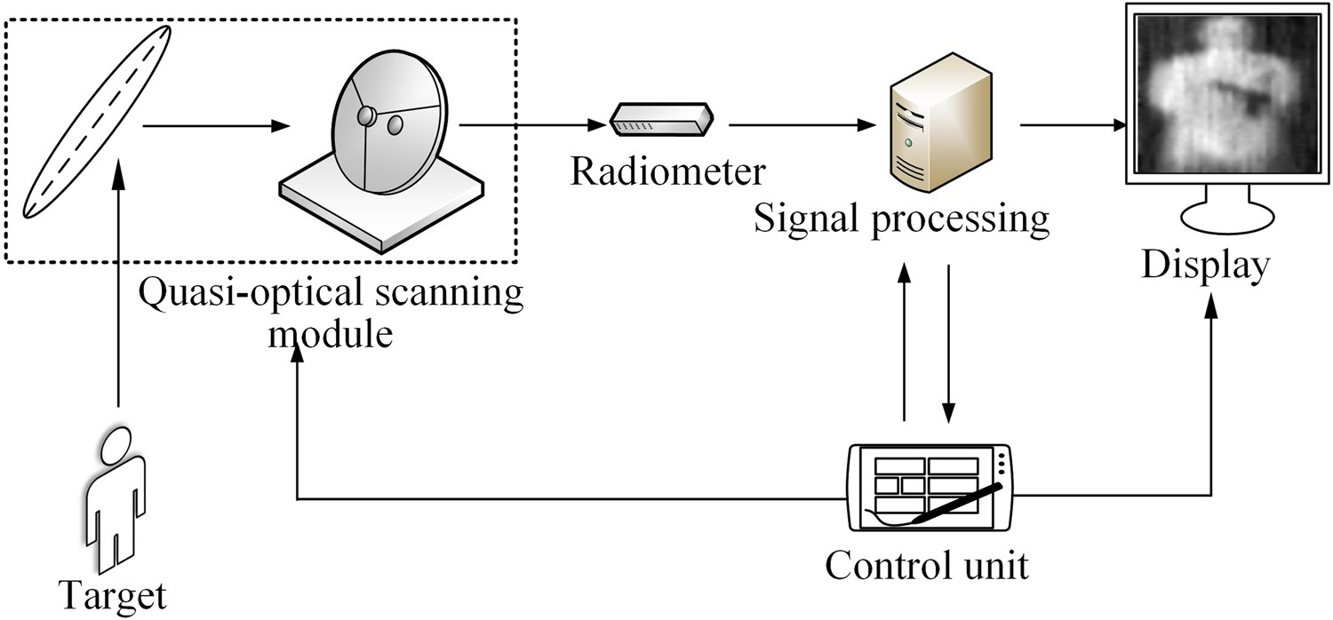 Passive Millimeter Wave Imaging System Based on Helical Scanning