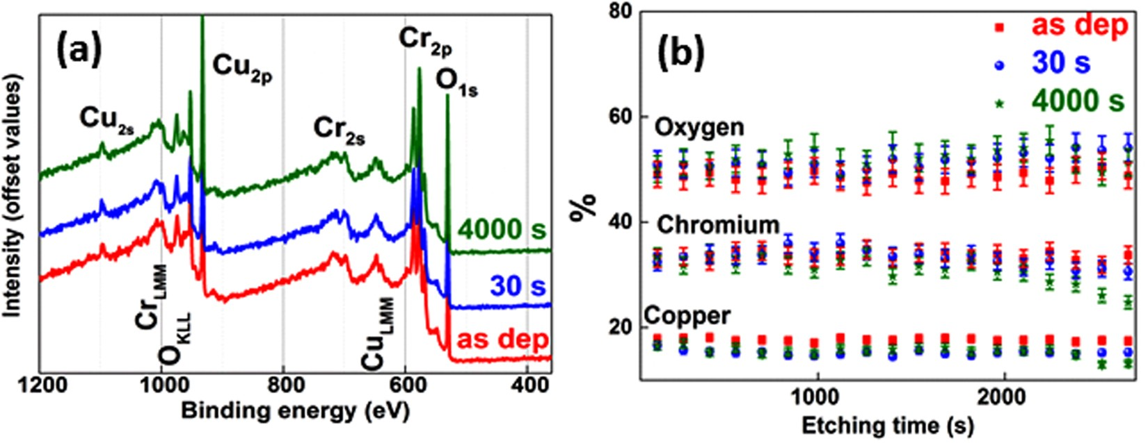 Tuning the electrical properties of the p-type transparent