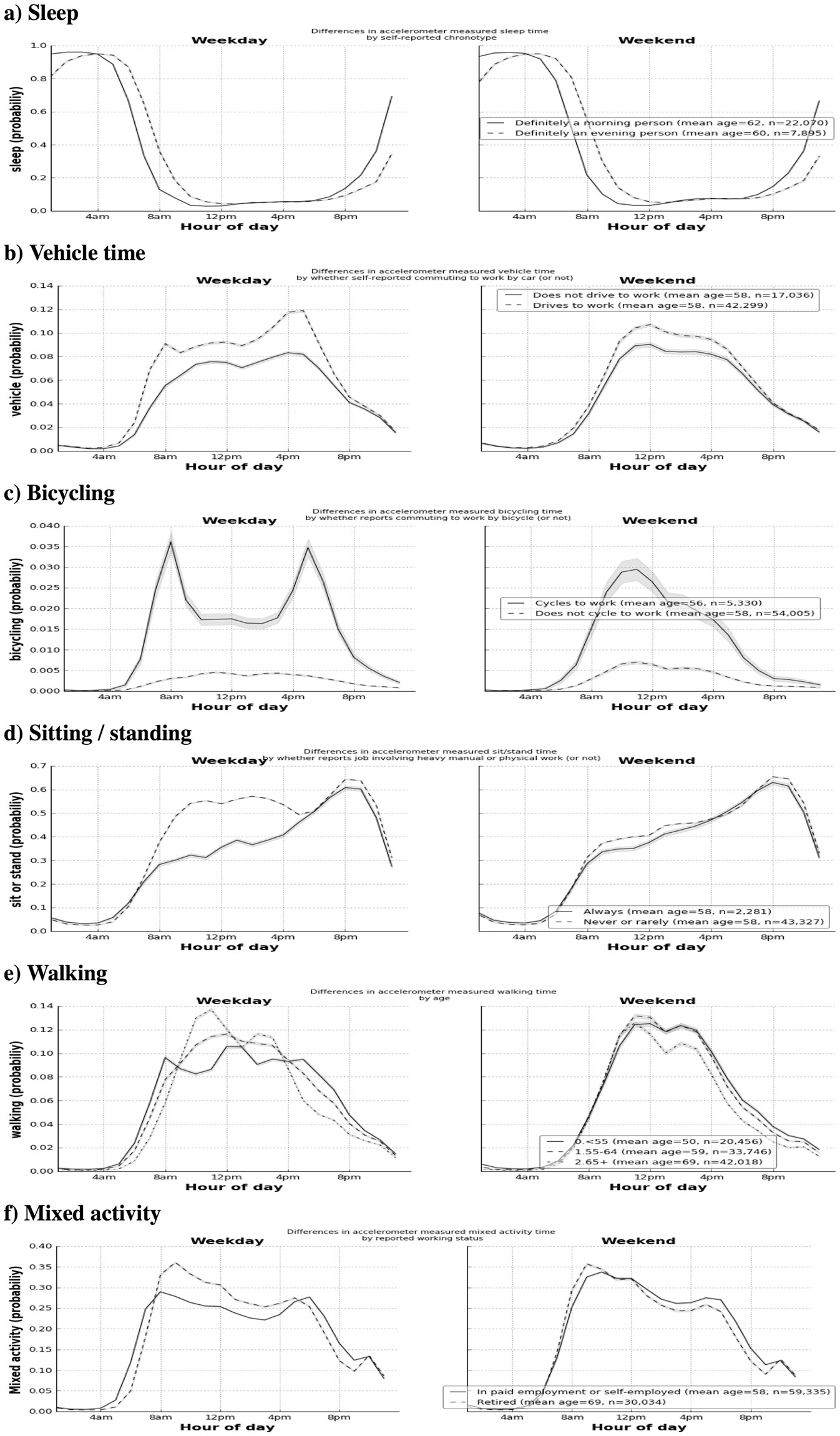 Statistical machine learning of sleep and physical activity