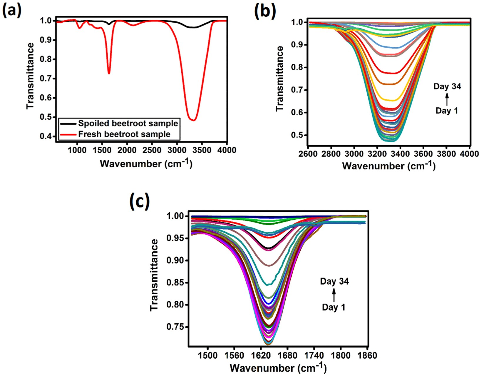 557e29d5175 Analysis of Moisture Content in Beetroot using Fourier Transform Infrared  Spectroscopy and by Principal Component Analysis | Scientific Reports