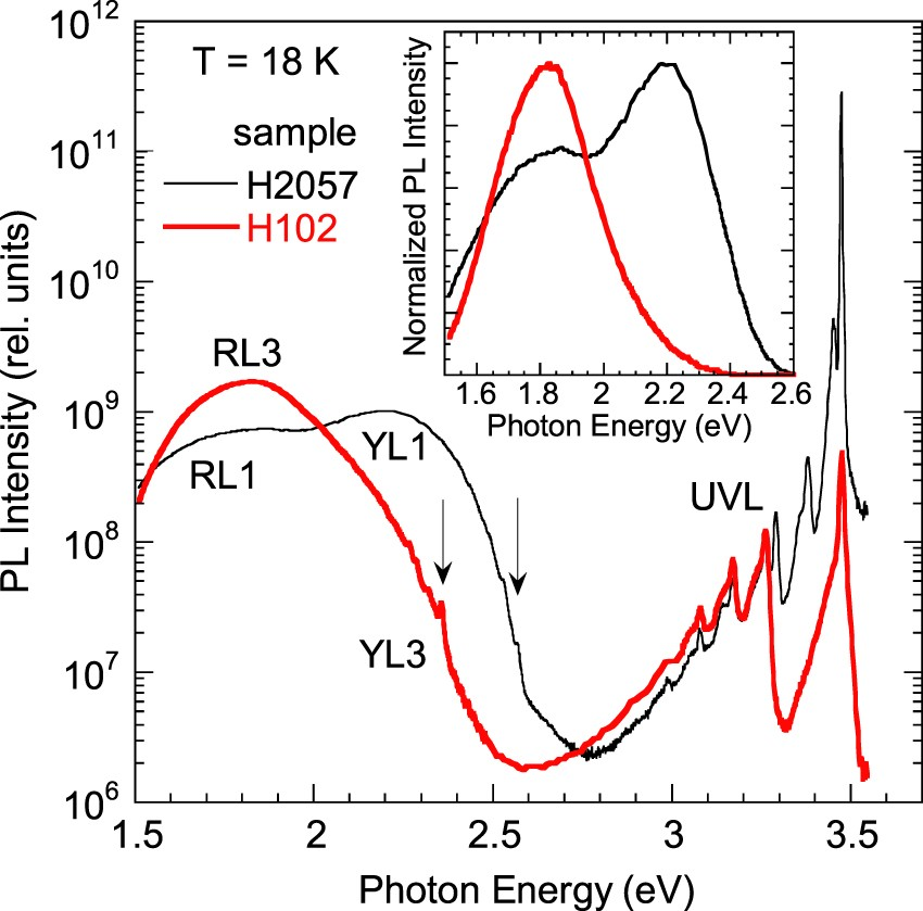 Two yellow luminescence bands in undoped GaN | Scientific Reports