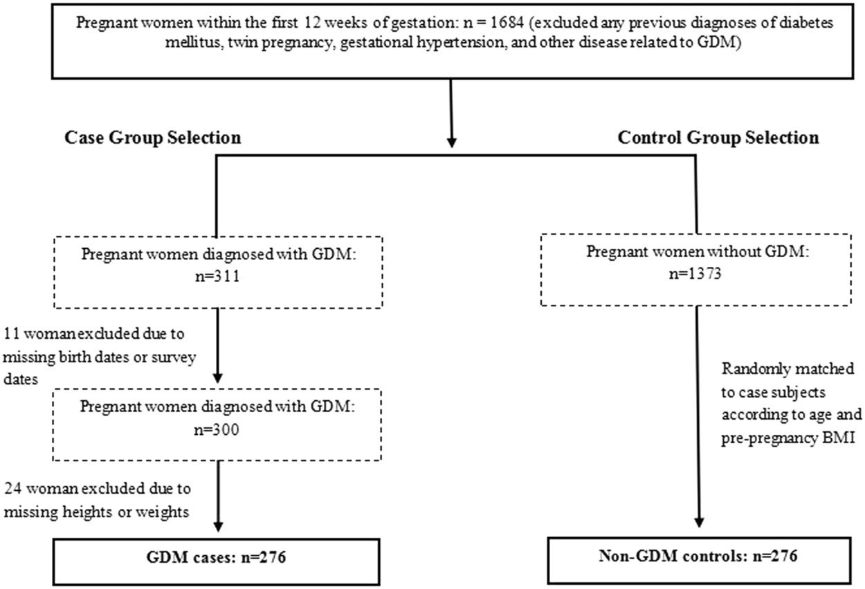 8042e310a8 Socioeconomic, environmental and lifestyle factors associated with  gestational diabetes mellitus: A matched case-control study in Beijing, ...