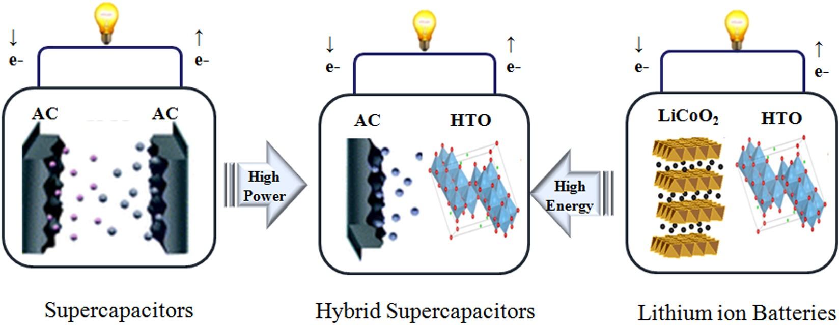 Laser Scribed Graphene Cathode For Next Generation Of High Ccvs Current Controlled Voltage Source In Practice Electrical Performance Hybrid Supercapacitors Scientific Reports
