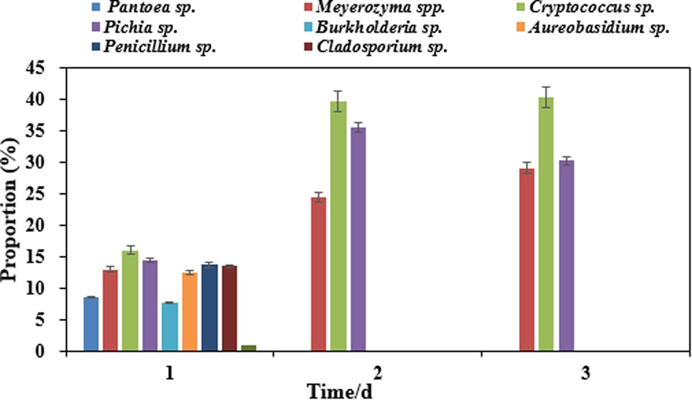 identification of spoilage microorganisms in blueberry juice and