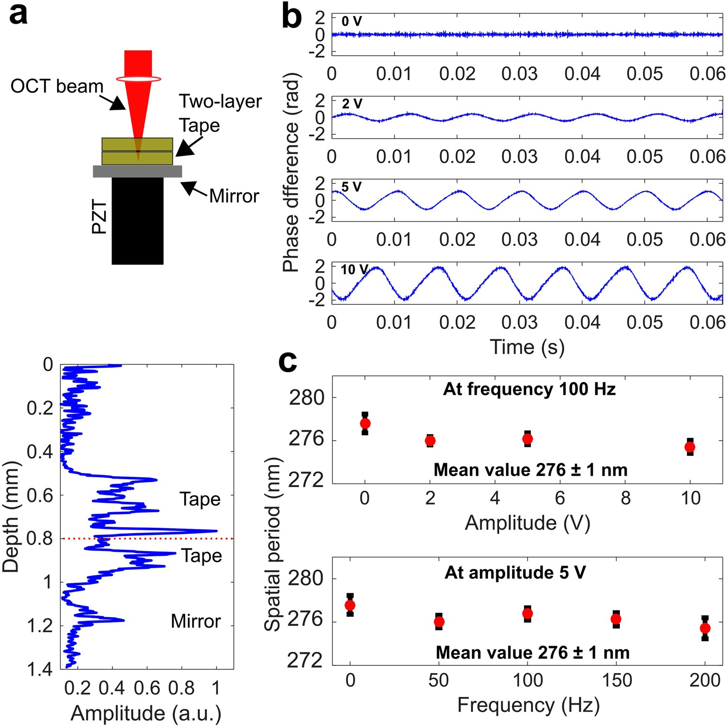 In Vivo Detection Of Nanometer Scale Structural Changes The Human Electromagnetic Field Detector Circuit Ua741 Tympanic Membrane Otitis Media Scientific Reports