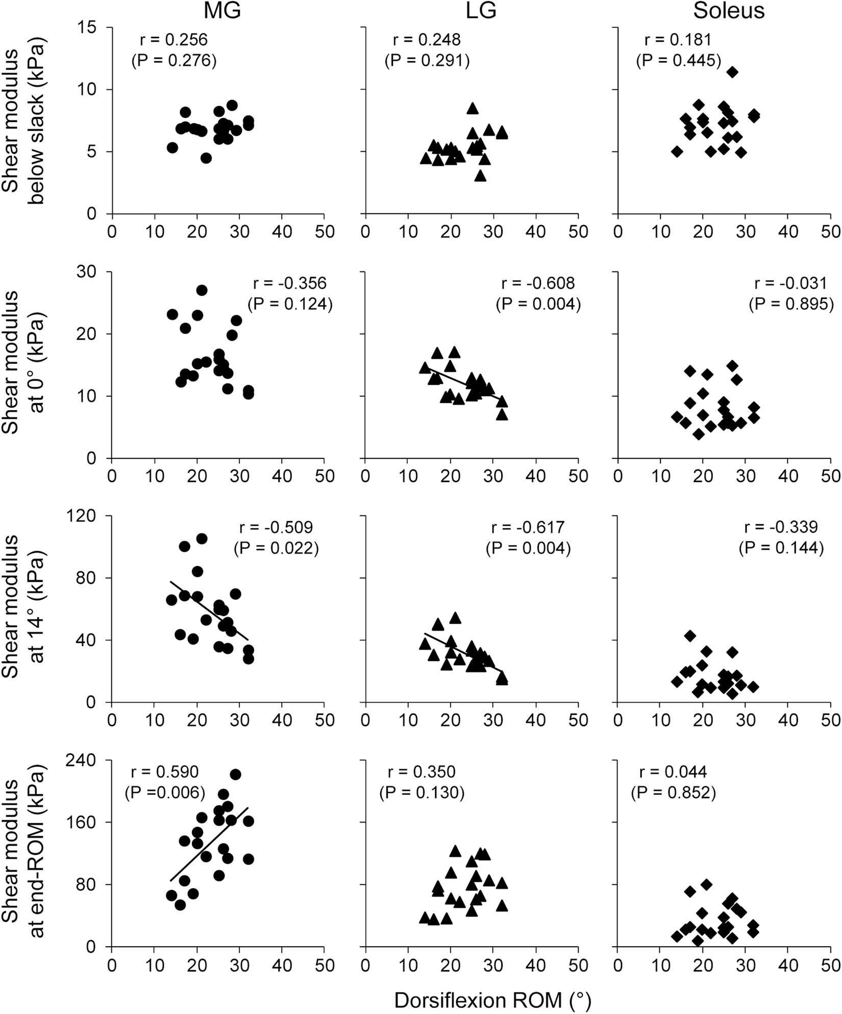Associations Of Passive Muscle Stiffness Muscle Stretch Tolerance