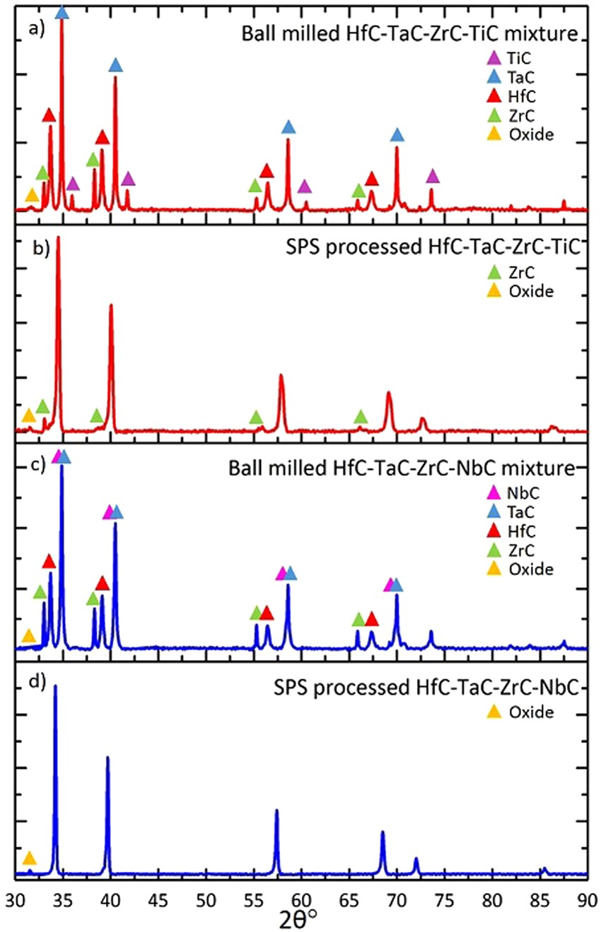 Processing And Properties Of High Entropy Ultra Temperature Jhm Ball Mill Process Flow Diagram Double Mills Carbides Scientific Reports