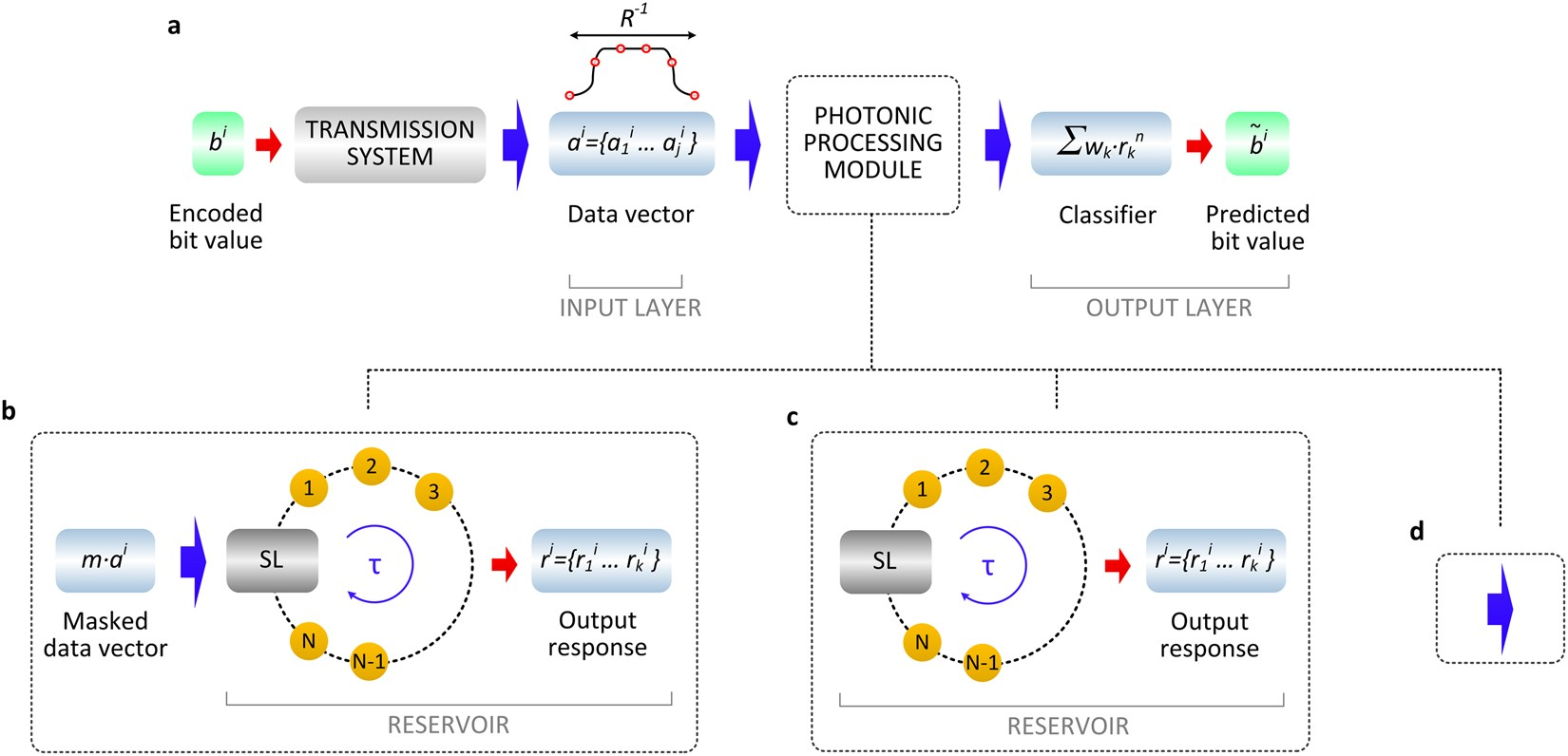 Photonic Machine Learning Implementation For Signal Recovery In Circuit Vector Ai Pdf Free Graphics Download Optical Communications Scientific Reports