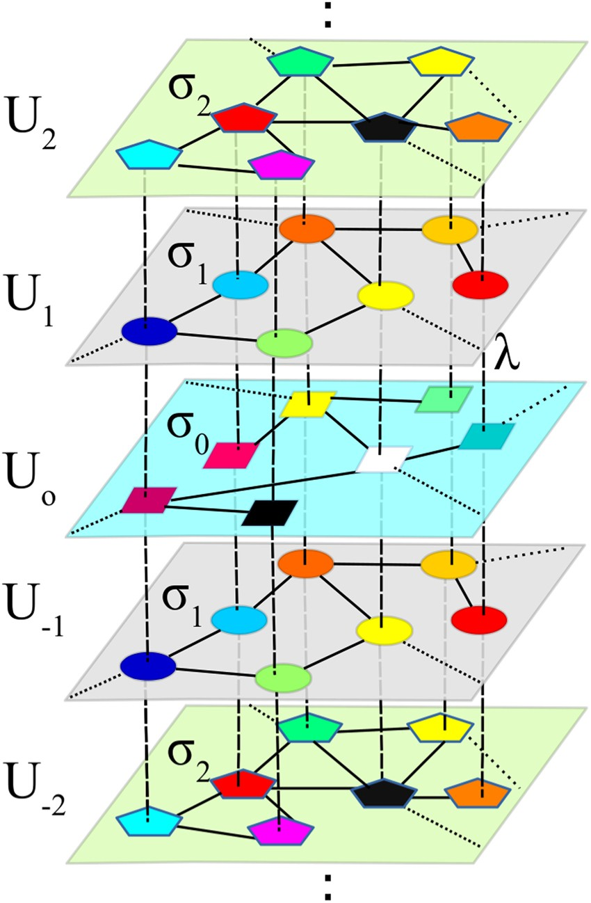 Relay Synchronization In Multiplex Networks Scientific Reports Electromagnetic Equation