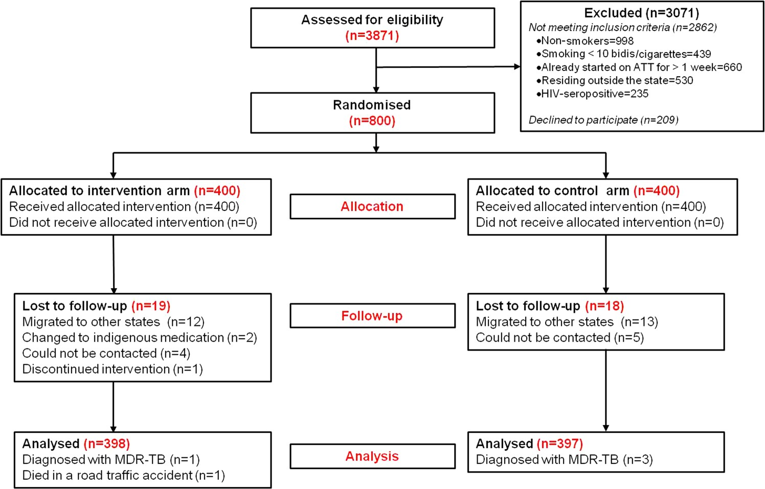 Impact of nicotine replacement therapy as an adjunct to anti