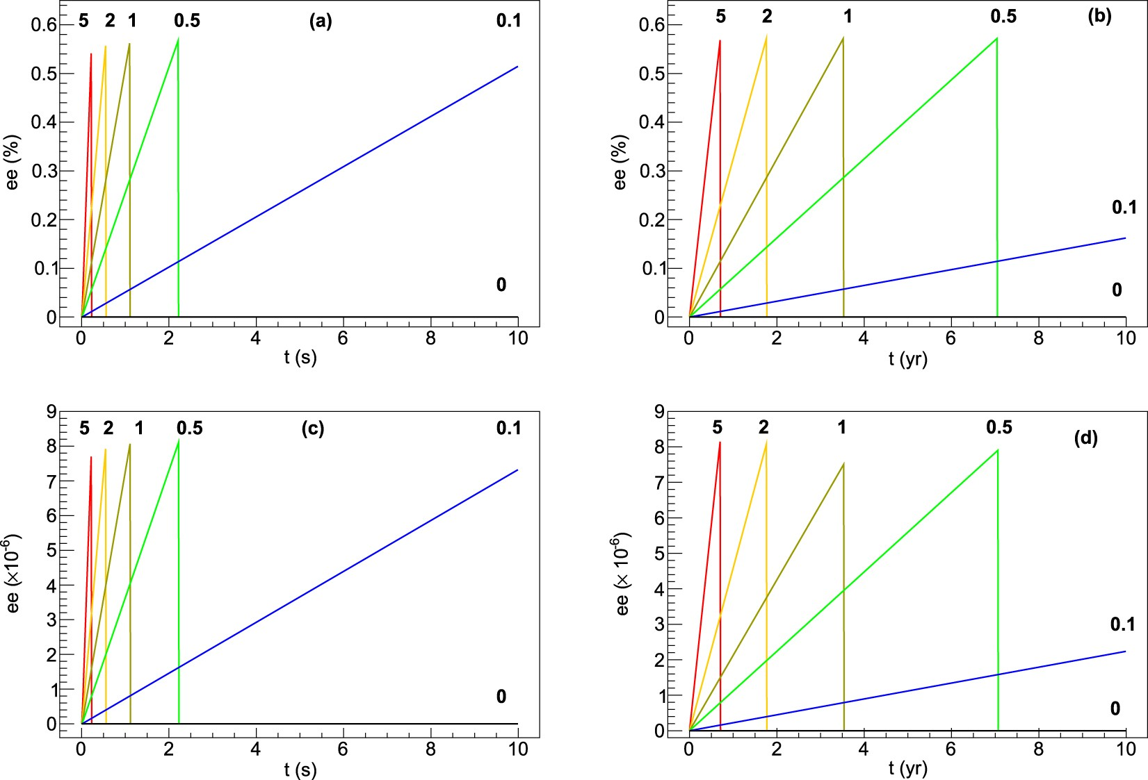 7110 Case Ih Wiring Diagrams Online Puma 140 Amino Acid Chiral Selection Via Weak Interactions In Stellar On