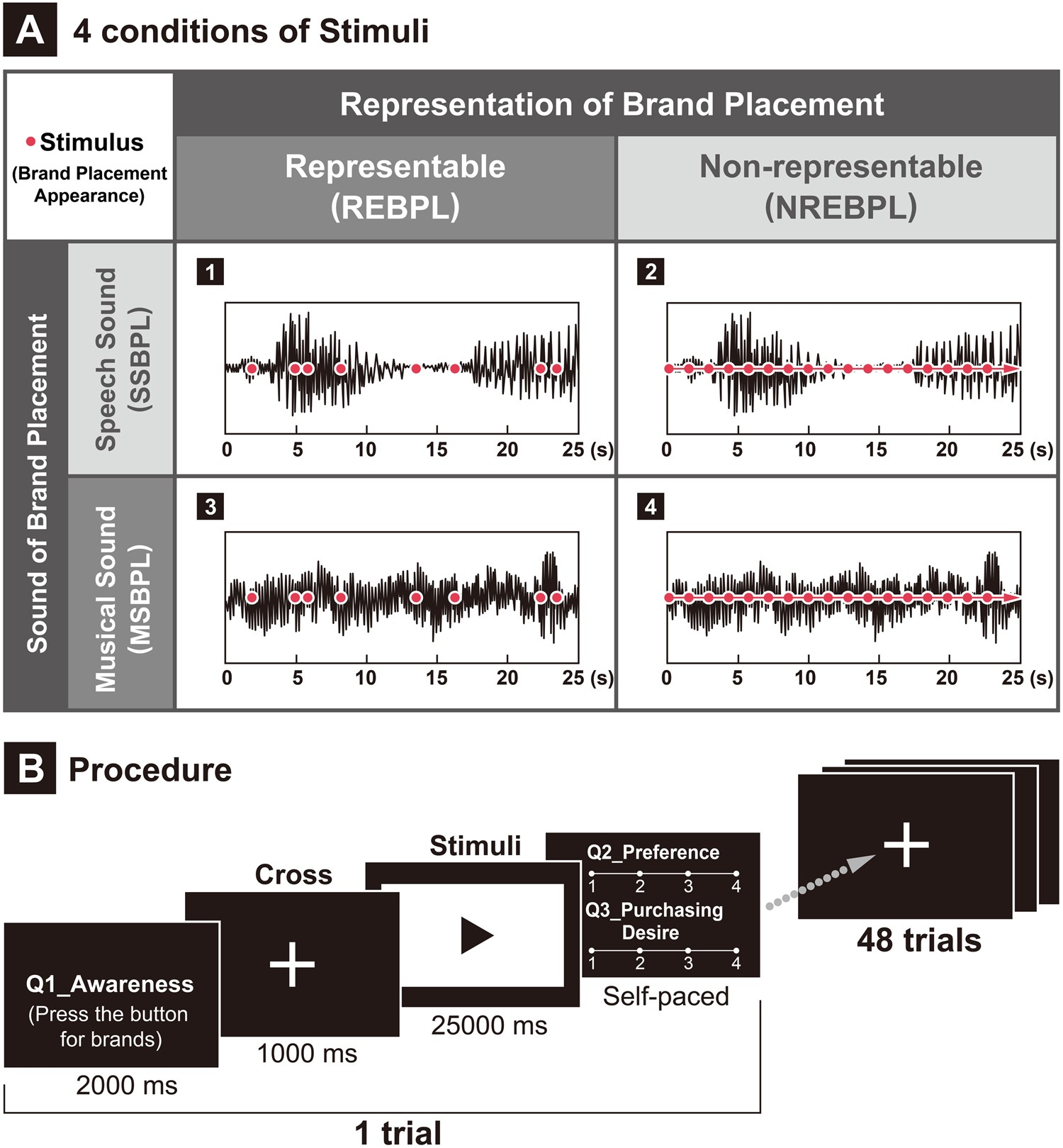 Temporal And Spectral Eeg Dynamics Can Be Indicators Of Stealth Russell39s Random Thoughts Passive Tone Control For Vacuum Tube Amps Placement Scientific Reports