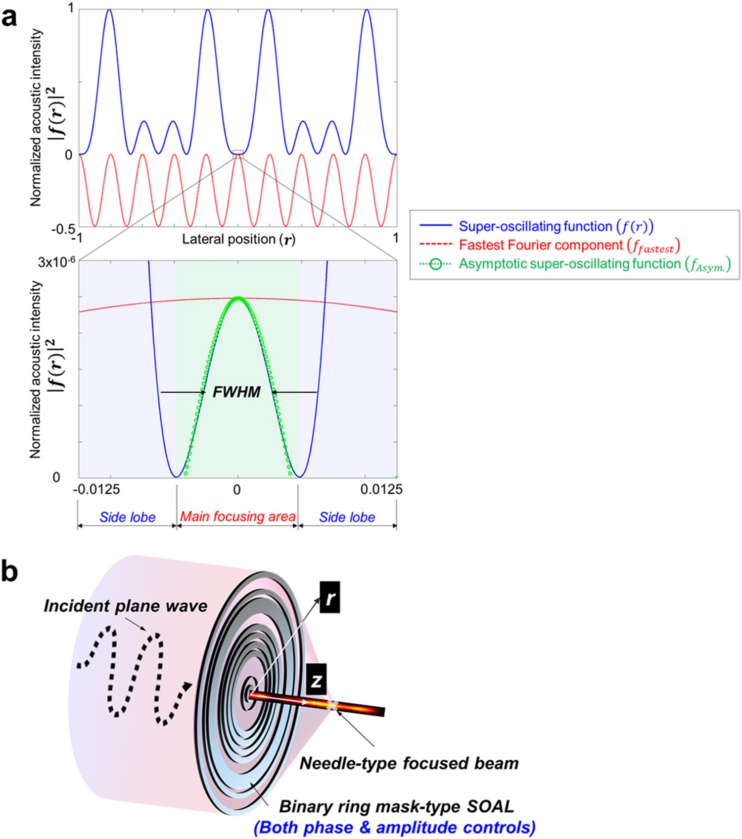 Realization Of An Ultrathin Acoustic Lens For Subwavelength Focusing 555 Propagation Delay Oscillator Schematic In The Megasonic Range Scientific Reports