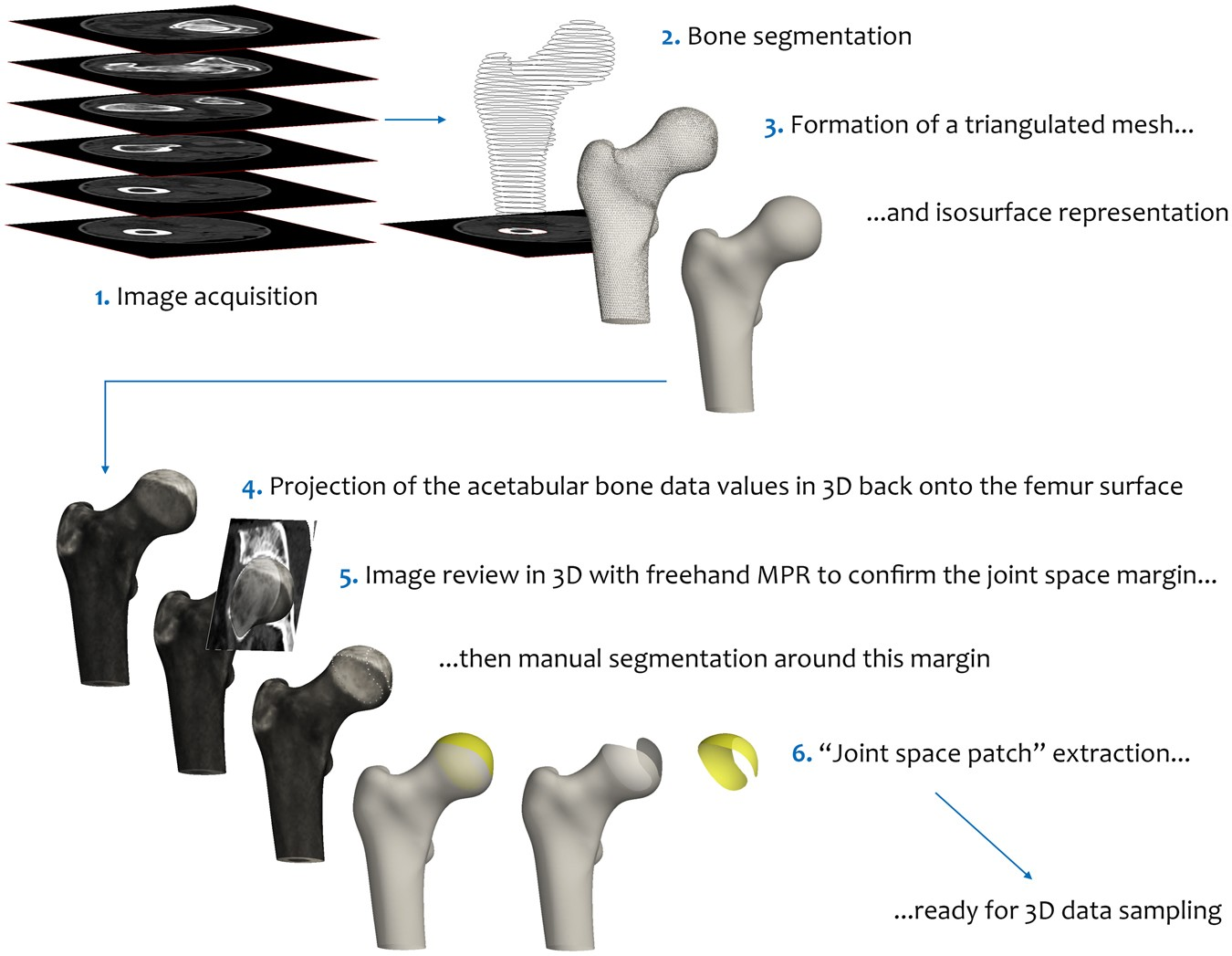 A New Quantitative 3d Approach To Imaging Of Structural Joint