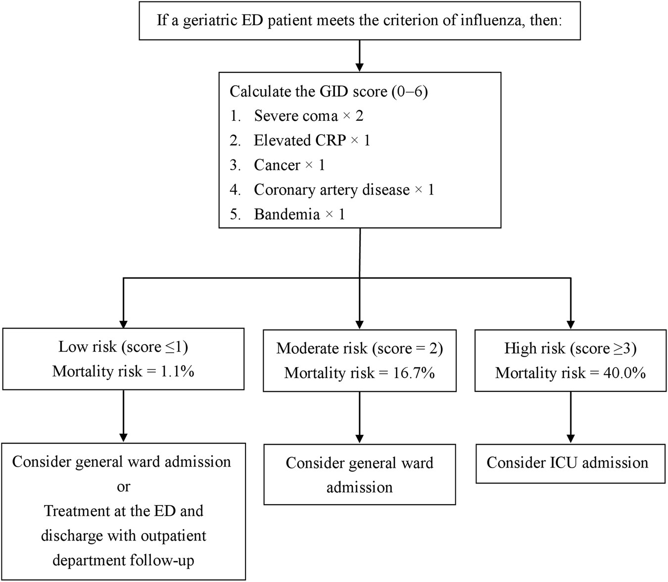Geriatric influenza death (GID) score: a new tool for