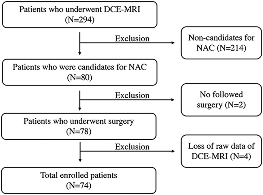 Pretreatment prediction of pathologic complete response to neoadjuvant  chemotherapy in breast cancer: Perfusion metrics of dynamic contrast  enhanced MRI ...