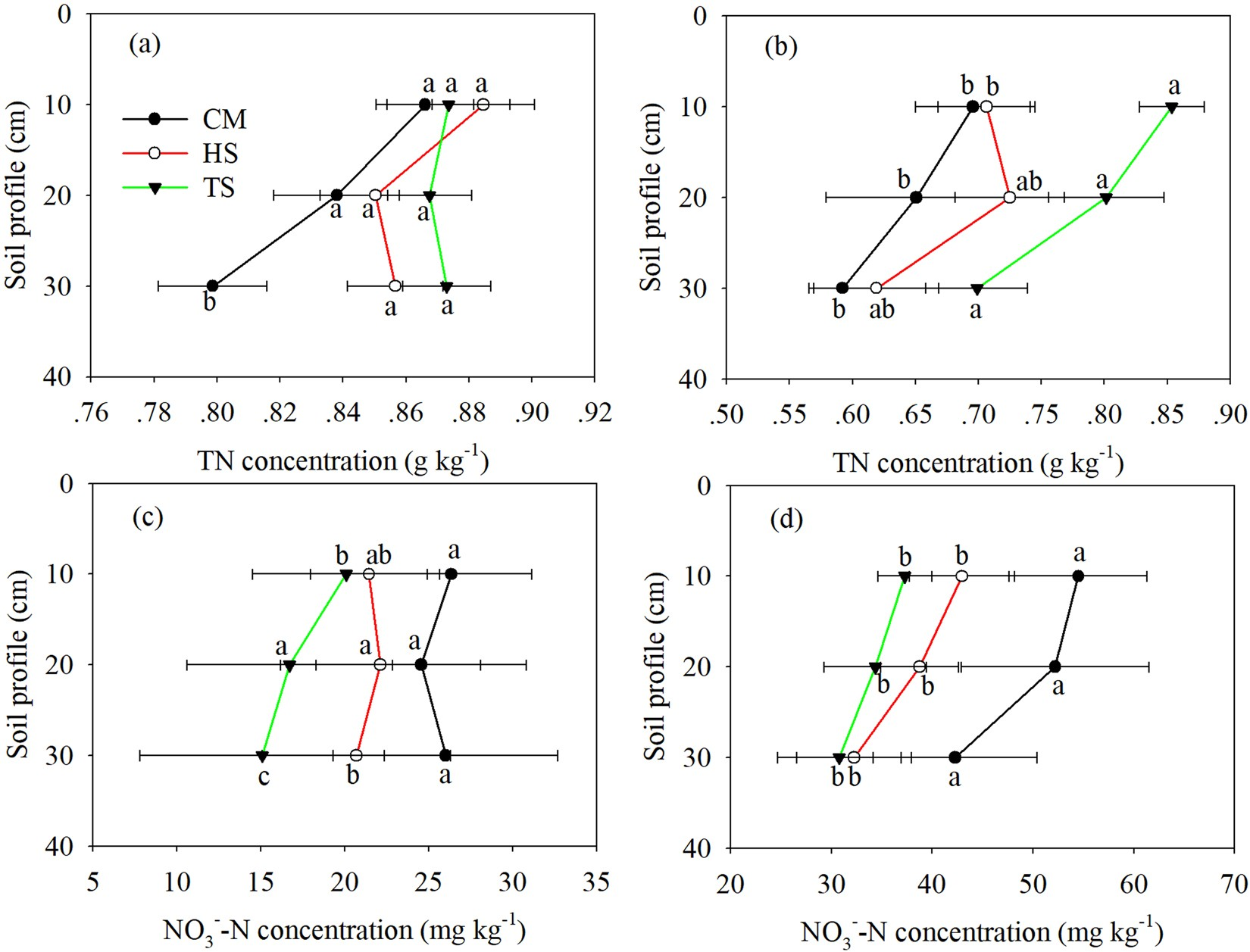 improved crop yield and reduced nitrate nitrogen leaching with straw return  in a rice-wheat rotation of ningxia irrigation district | scientific reports