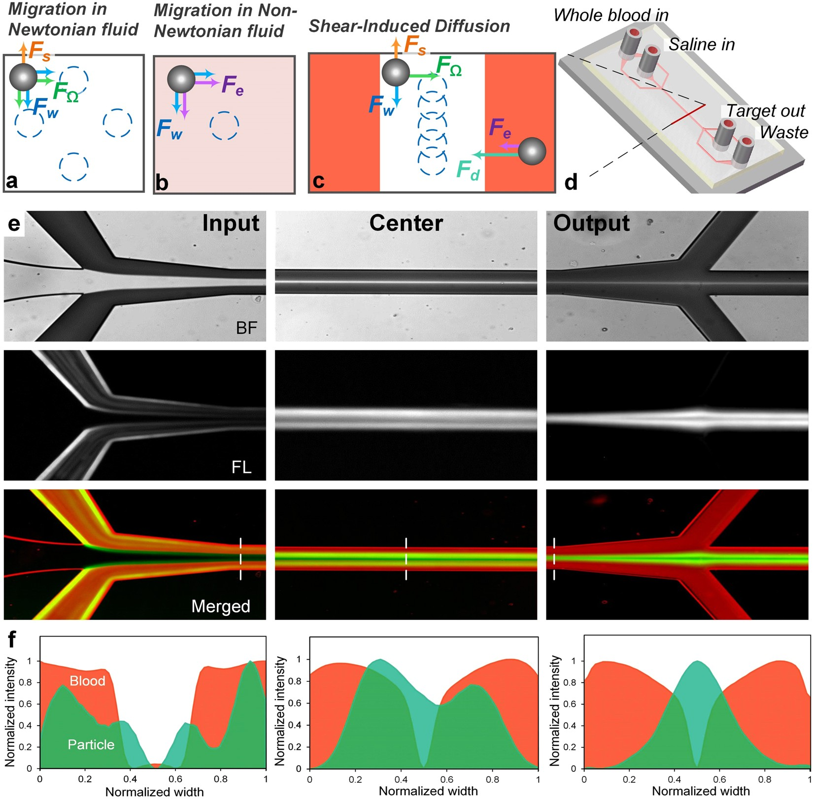 Isolation of cells from whole blood using shear-induced diffusion |  Scientific Reports
