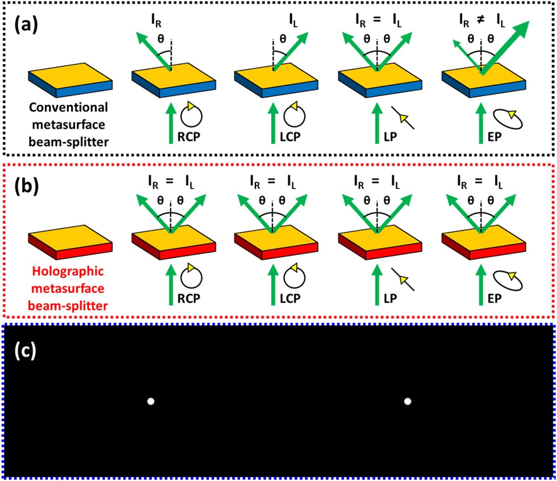 Geometric metasurface enabling polarization independent beam