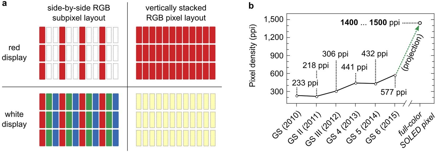 Three Terminal Rgb Full Color Oled Pixels For Ultrahigh Density G Five Mobile Circuit Diagram Displays Scientific Reports