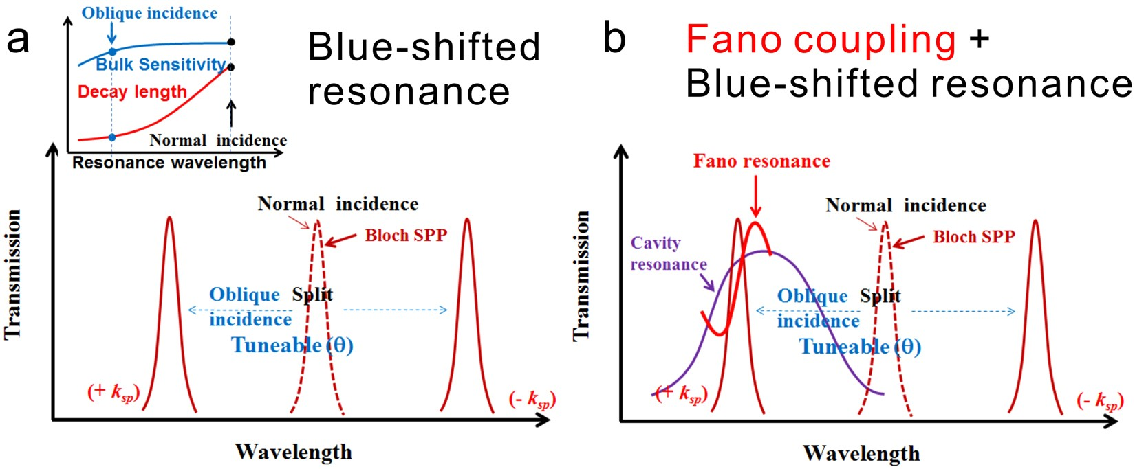 Sensitive Electromagnetic Field Sensor Enhancing Surface Sensing Sensitivity Of Metallic Nanostructures Using Blue Shifted Plasmon Mode And Fano Resonance Scientific Reports