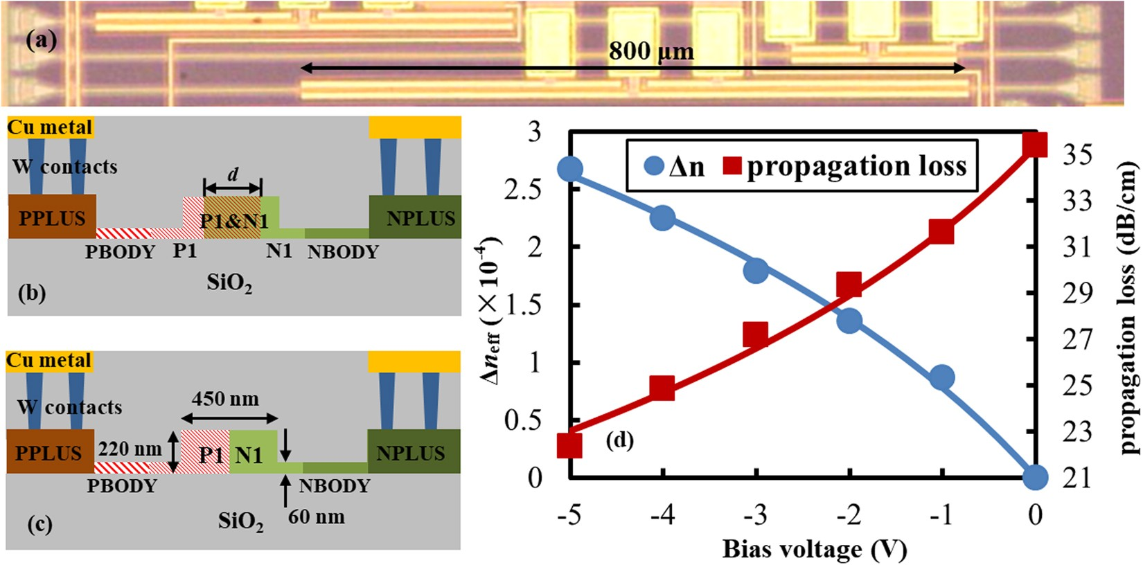 Enhancing Bulk Defect Mediated Absorption In Silicon Waveguides By Contactless Ac Mains Voltage Detector Circuit Diagram Doping Compensation Technique Scientific Reports