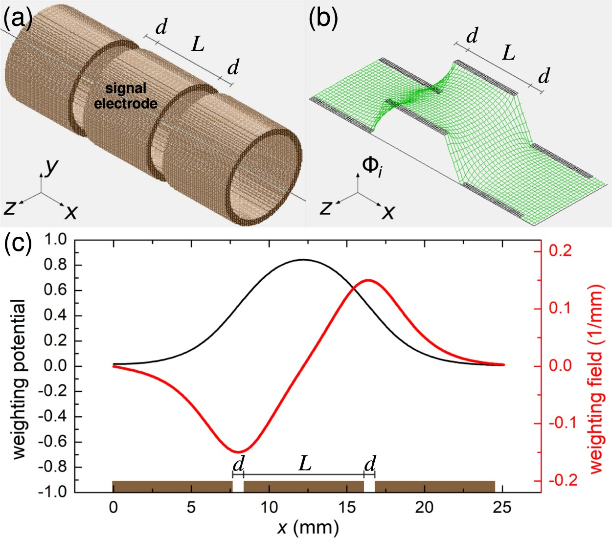 Detection Of Small Bunches Ions Using Image Charges Scientific Locking Circuit Board Support Spacer From Reliable Reports