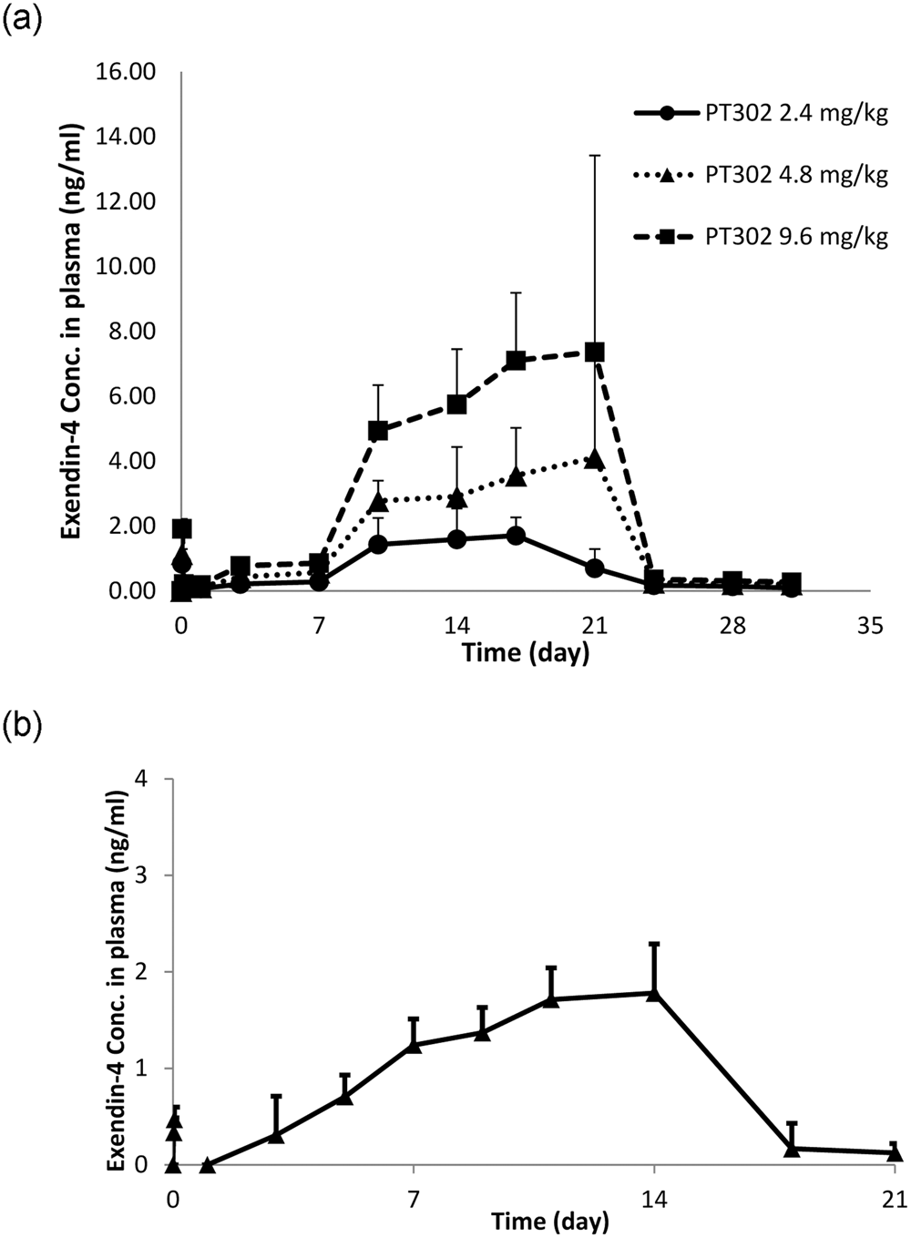 Post-treatment with PT302, a long-acting Exendin-4 sustained release ...