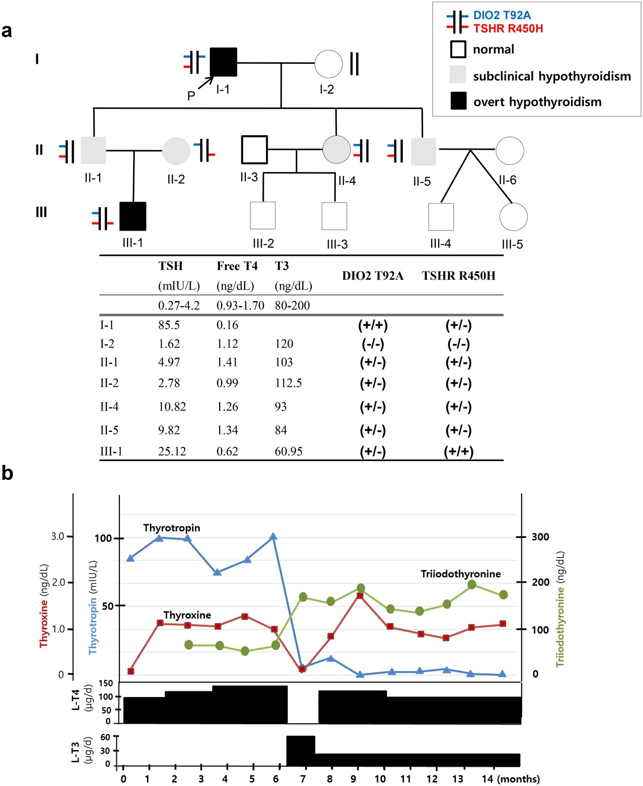 Concurrent TSHR mutations and DIO2 T92A polymorphism result