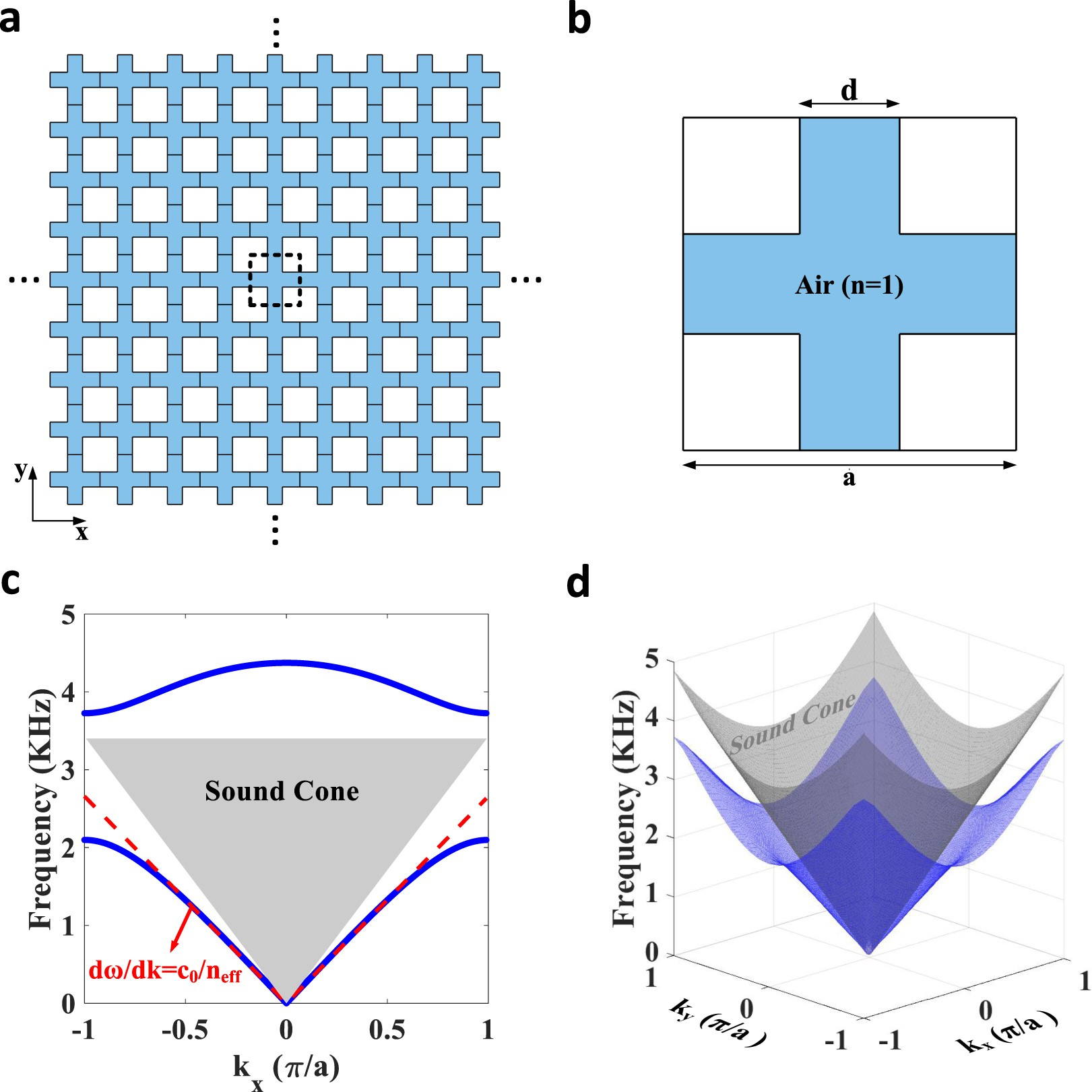 Acoustic Analogues of High-Index Optical Waveguide Devices