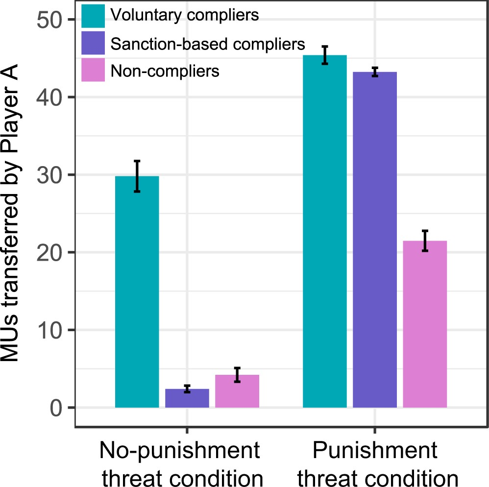 Neural signatures of different behavioral types in fairness norm ...