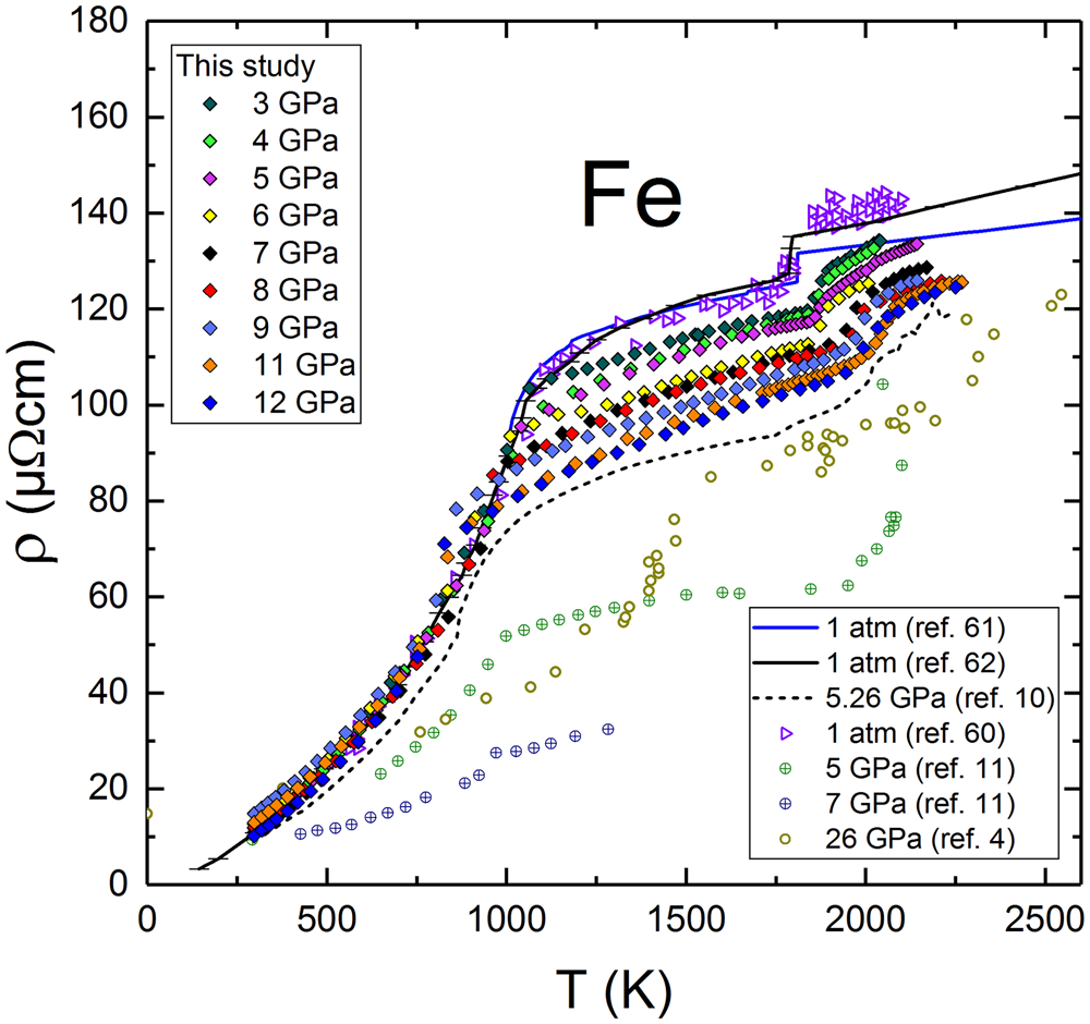 Surprising Electrical Resistivity Of Liquid Fe To 12 Gpa Implications For Heat Wiring Cloud Hisonuggs Outletorg